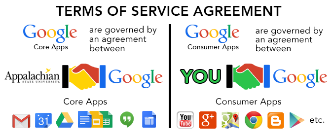 illustration of difference between Google Core Apps and Google Consumer Apps